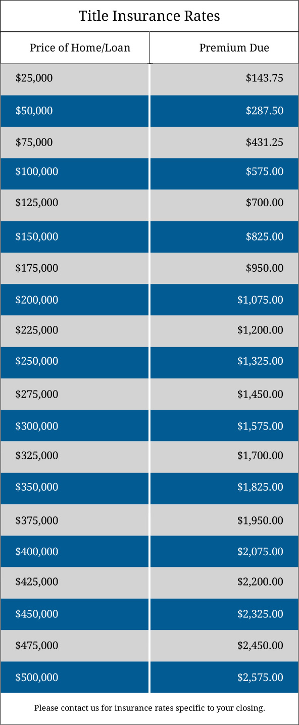 Title Insurance Rates
